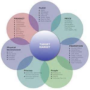 Marketing Mix Place Examples