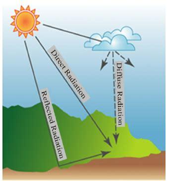 main components  solar radiation