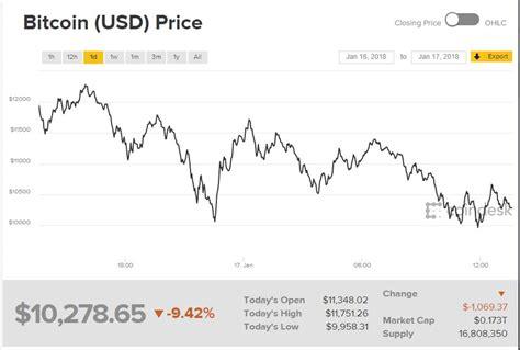 bitcoin price index startups news tech news
