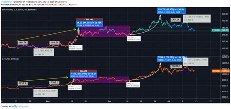 Bitcoin has more market capitalization compared to ethereum. Ethereum Vs Bitcoin Price Analysis: ETH Takes Heavy Drive But BTC Maintains Its Momentum