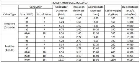 Hmwpe/mdpe Cathodic Protection Cable