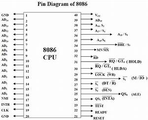 Microprocessor And Microcontroller  Pin Configuration 8086