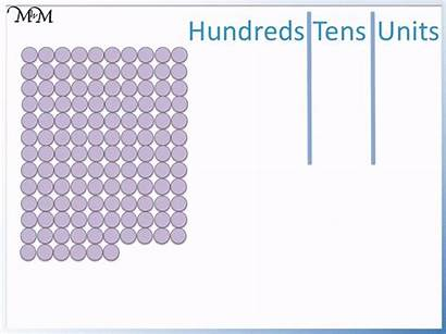 Hundreds Tens Units Place Value Htu Ten