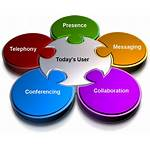 Unified Communications Collaboration Communication Systems Capabilities Ucc
