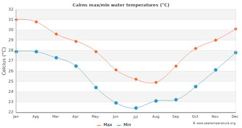 Get the monthly weather forecast for cairns, queensland, australia, including daily high/low, historical averages, to help you plan ahead. Cairns Water Temperature | Australia Sea Temperatures