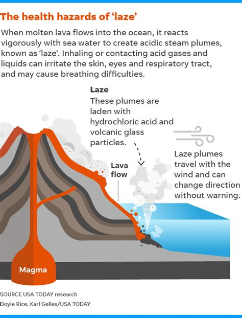 Diagram Of A Hawaiian Volcano by Lava Acid Vog Sulfur Dioxide And Now Laze New
