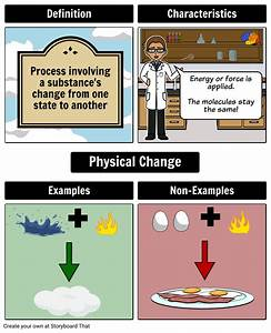 Physical Change Frayer Model Storyboard By Anna