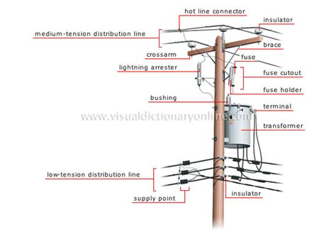 Electric Pole Diagram Pictures to Pin on Pinterest - PinsDaddy