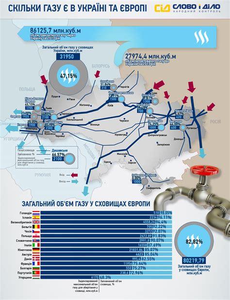 Карта газотранспортной системы Украины