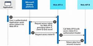 Microsoft Identity Platform And Oauth2 0 On