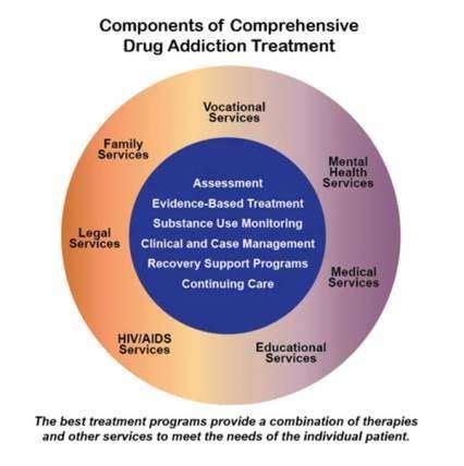 drugfacts treatment approaches  drug addiction