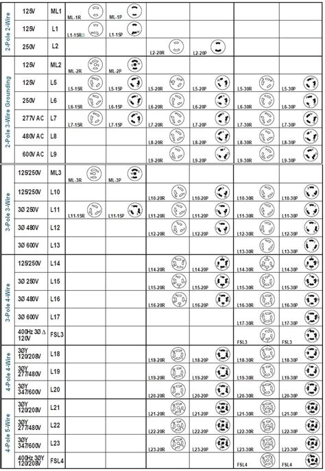 6 20r Receptacle Wiring Diagram Free Picture by Hubbell Twist Lock Chart Work Solutions In 2019