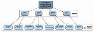 Is480 Team Wiki  2012t1 Team Sageby System Architecture