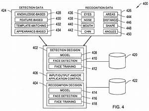Apple Awarded Patent Detailing Facial Detection And