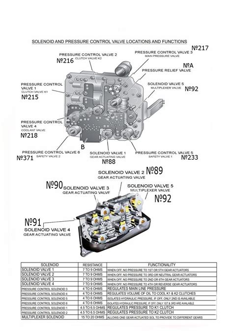 transmission repair manuals  dsg dq instructions