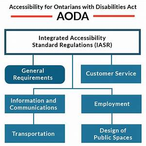about the aoda accessibility ontario With aoda policy template
