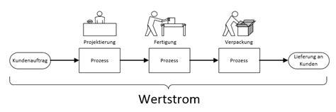 wertstromanalyse wertstromdesign  stream mapping