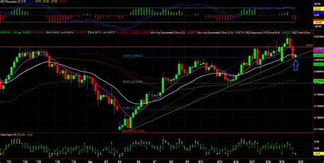 Forex Live Charts