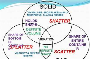 Solid Liquid Gas Venn Diagram