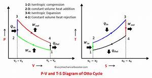What Is Otto Cycle