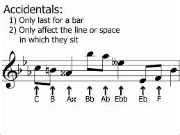 In musical notation, a natural sign (♮) is an accidental sign used to if you are referring to changes in individual sheet music, they are notations that affect a note throughout a measure. What are accidentals in music? - Quora