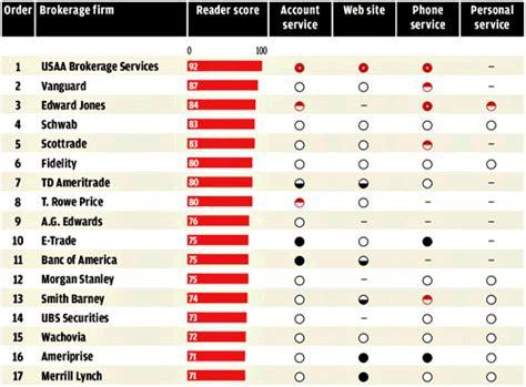 consumer reports discount brokerage ratings