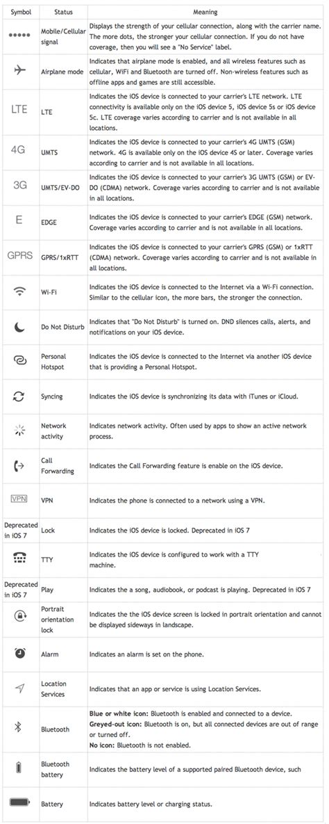 symbols iphone 101 status bar symbols and what they Iphone
