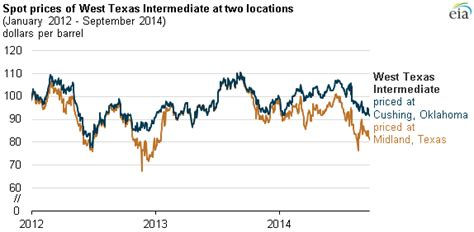 higher permian production constrained infrastructure