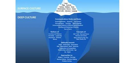 cultural iceberg explained lynch law firm pllc