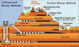 Is4be  Mining Software And Tutorial Software Terlengkap Di Indonesia  How Coal Forms And Coal