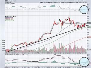8 Long-Term Uptrend Stocks to Buy | InvestorPlace