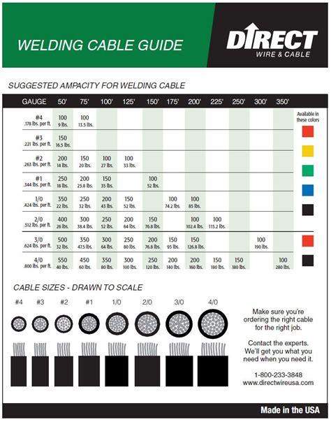 welding wire size chart mechanic s corner