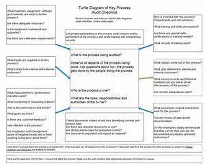 Turtle Diagram Of Key Process Audit Checklist  U2013 Download
