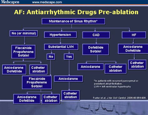Antiarrhythmic Drug Use Before and After Atrial ...