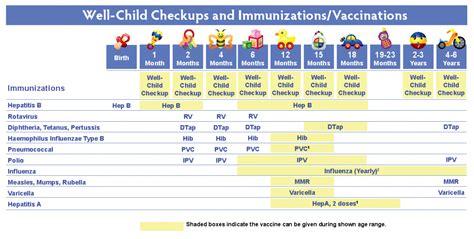eat will amp i 381 | immunization chart