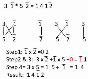 Two Digit Multiplication Using Vertical Cross Wire Method