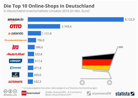 Most Of Germany's Top 10 Ecommerce Companies Rely On Icecat. Nosql Vs Sql Performance Bi Equipment Rental. Commercial Truck Insurance Cost. Doctor Physical Therapy Liberty Parks And Rec. Transport Motorcycle In Truck. Timeshare For Sale In Las Vegas. Newsletter Templates Free Word. Investment Retirement Accounts. Internet Service Santa Cruz Az Sex Offender