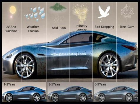 The Best Glass Coating For Car Body Coating Paint Self