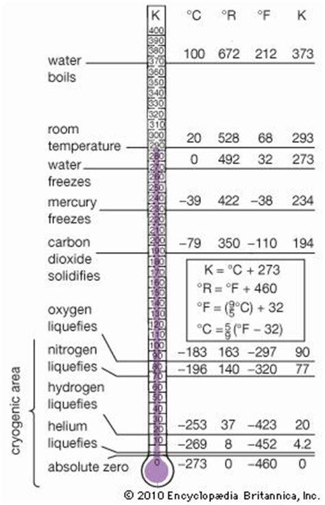 definition of temperature range temperature definition scales britannica