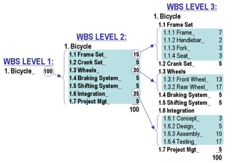 ps wbs project systems