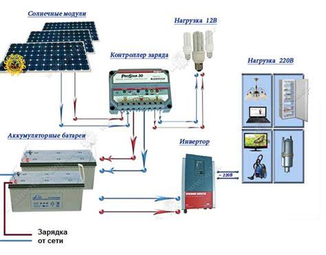 Как собрать автономную стационарную портативную солнечную электростанцию sergejzr — LiveJournal