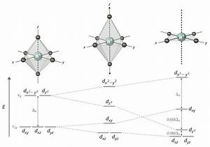Non-octahedral Complexes