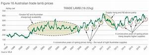 High lamb prices forecast to continue with strong demand ...