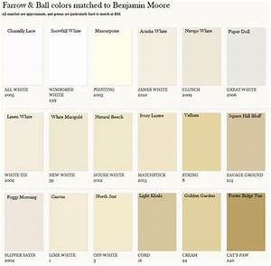 Farrow & Ball Colors Matched to Benjamin Moore chart