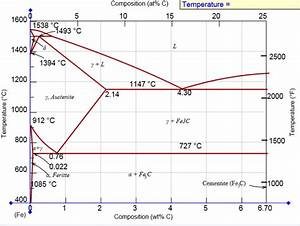 Solved  Material Science Question What Is The Carbon Conce