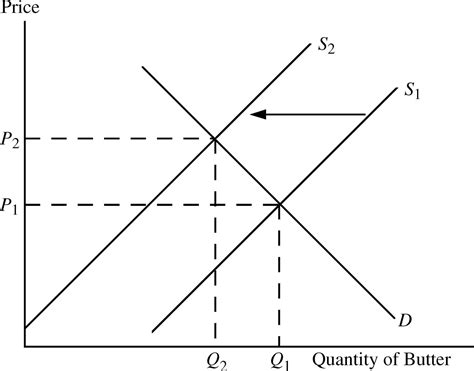Mymicroeconomics Supply Demand Use Supply And Demand