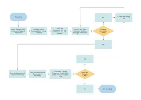 easy flowchart maker   flow chart creator