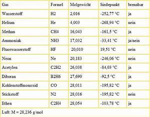 Masse Von Luft Berechnen : welche gase sind leichter als luft abc gefahren blog ~ Themetempest.com Abrechnung