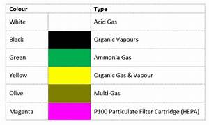 Msa Cartridge Chart Cartridges Or Filters Here 39 S How To Find Out What Works
