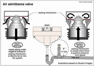 Waste Plumbing  Air Admittance Valves And Automatic Air
